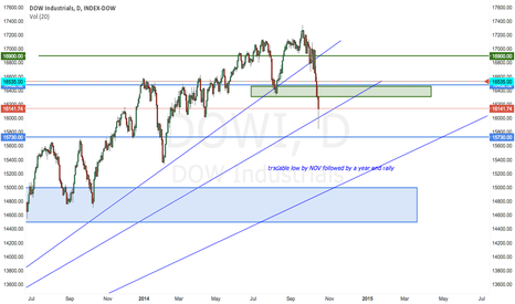 DOWI: Short the market until Nov