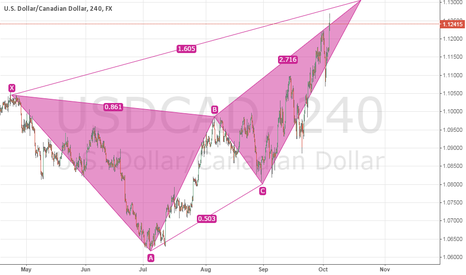 USDCAD: DEEP CRAB USDCAD SHORT