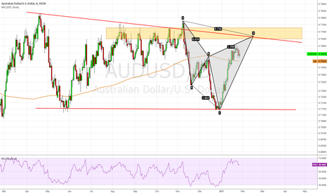 AUDUSD: AUD/USD, Cypher formed ?