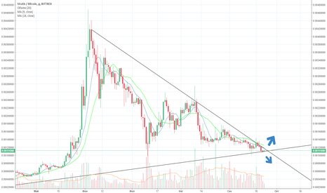 STRATBTC: strat up or down? I think up