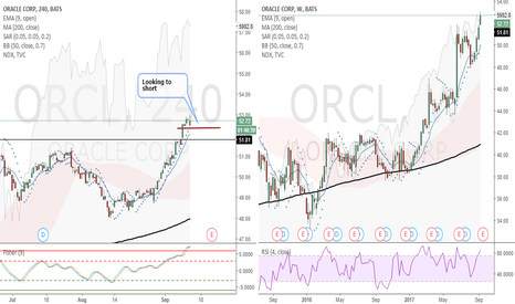 ORCL: ORCL (4 Hour) - Looking to short