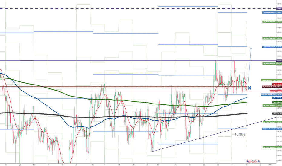 EURGBP:  YPP does not work, does MPP work?