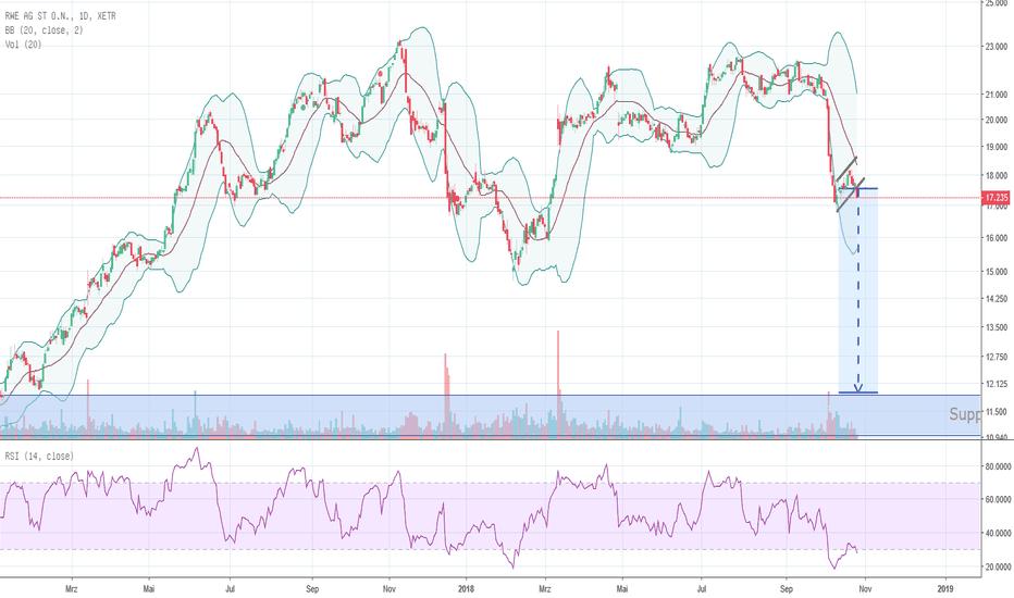 RWE: Abwärtstrend bei RWE