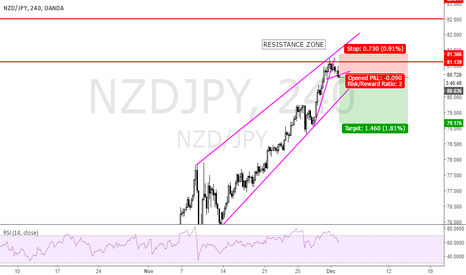 NZDJPY: bounce off a resistance zone