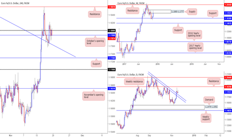 EURUSD: Feeling a somewhat flat vibe in this market right now.