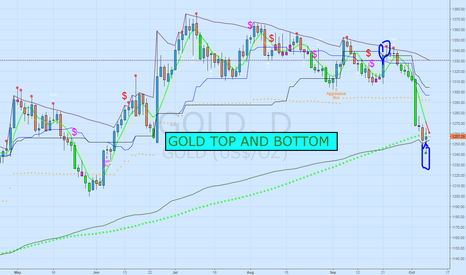 GOLD: Gold top/bottom on daily chart
