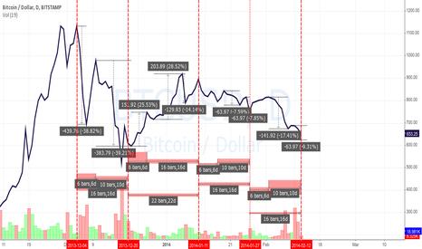 BTCUSD: Trend reversal