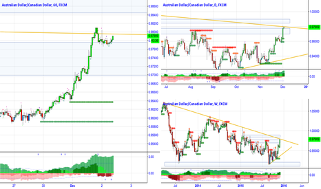 AUDCAD: Danger Zone for AUDCAD!