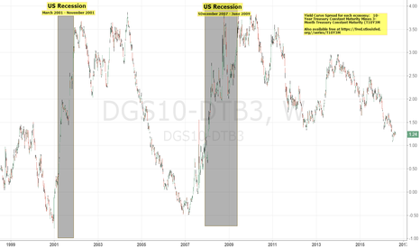 DGS10-DTB3: US Yield Curve Spread: Self-Made