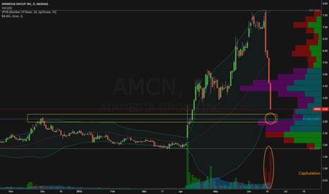 "AMCN: Seems like ""No Hopes Left"".... Scalp Play!"