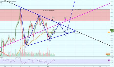 BTCUSDT: Symmetrical triangle on BTC: A Bullish View