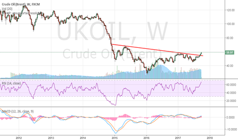 UKOIL: Brent Crude - Breakout - Go long for big gains