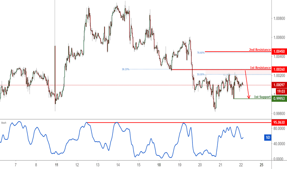 USDCHF: USDCHF Approaching Resistance, Potential For A Reversal