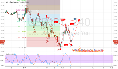 USDJPY: USDJPY ABC Correction and Bear Gartley 4hr