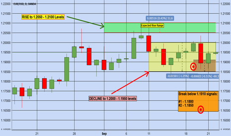 EURUSD: EURUSD - Trade Analysis