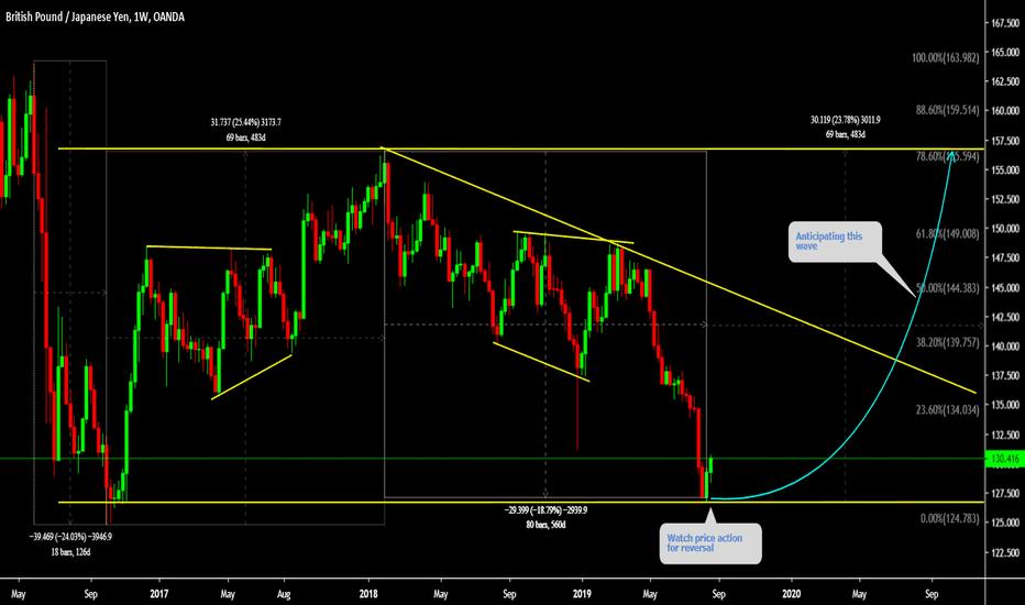 Trader Wave-Trader — Trading Ideas & Charts — TradingView