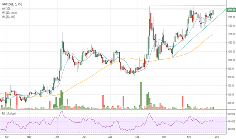NAUKRI: #NAUKRI (INFOEDGE) - Ascending triangle breakout on daily chart