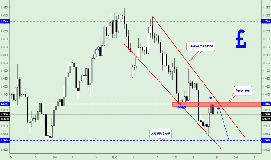 GBPUSD: GBP/USD bounced down from Mirror level 1.3015