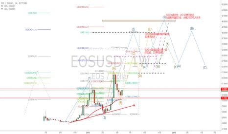 EOSUSD: EOS的中长线趋势预判,以波浪理论为基础的鬼画符预测!