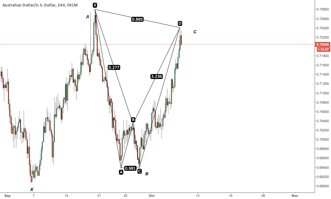 AUDUSD NEW TRADE AND PREVIOUS UPDATE (BRIEF EXPLANATION)
