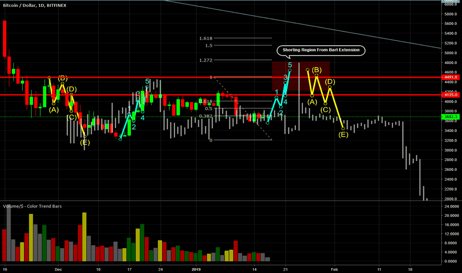 BTCUSD: Projecting pump and dump range using older price action