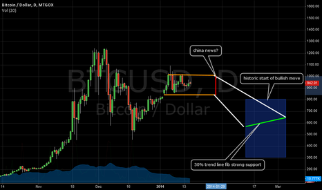 BTCUSD: short set up?