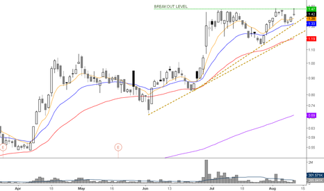 XRA: great breakout pattern >1.5