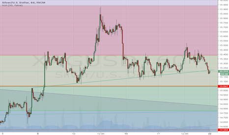 XAGUSD: Short the Silver as broken the neck line with retest