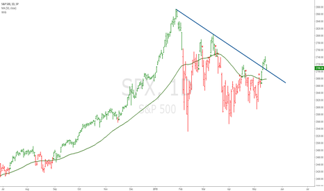 SPX: Finally S&P 500 broke out of its bullish triangle