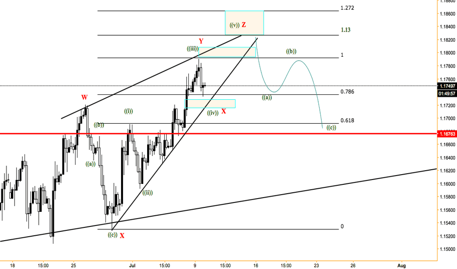 EURUSD: EURUSD Rising wedge