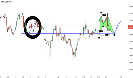 USDCHF: More confirmation on previous chart