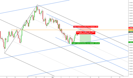 EURAUD: EURAUD: Sell Opportunity at Key Resistance