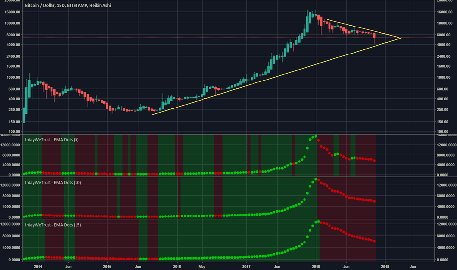 BTCUSD: Updated Strategy! : Beat the markets EASY