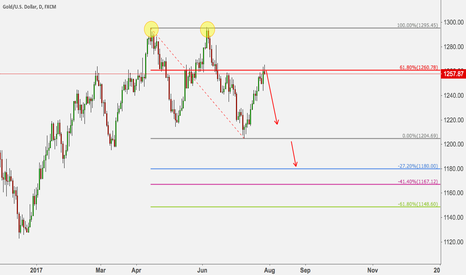 XAUUSD: GOLD DAILY 2618 PATTERN