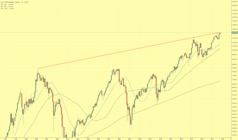 DAX: DAX-Index erreicht langfristige Widerstandslinie
