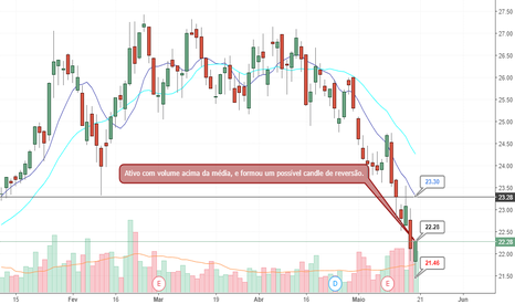 B3SA3: B2SA3 - Possível reversão de tendência