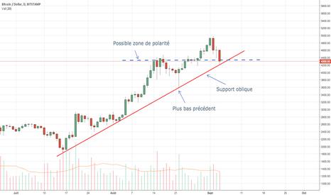 BTCUSD: Nouvel achat sur Bitcoin sur critères techniques