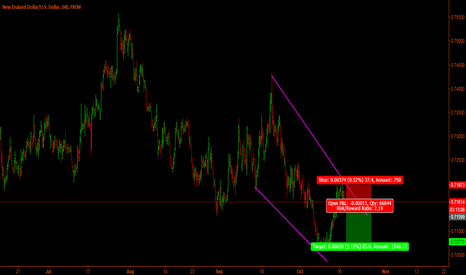 NZDUSD: Nzd-Usd short time short set-up