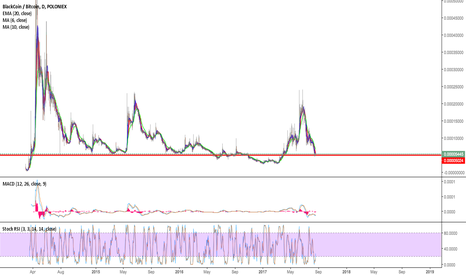 BLKBTC: BLK/BTC WAIT SOME DAY TO BREAK OUT