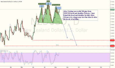 NZDUSD: NZDUSD - HEad And shoulder found