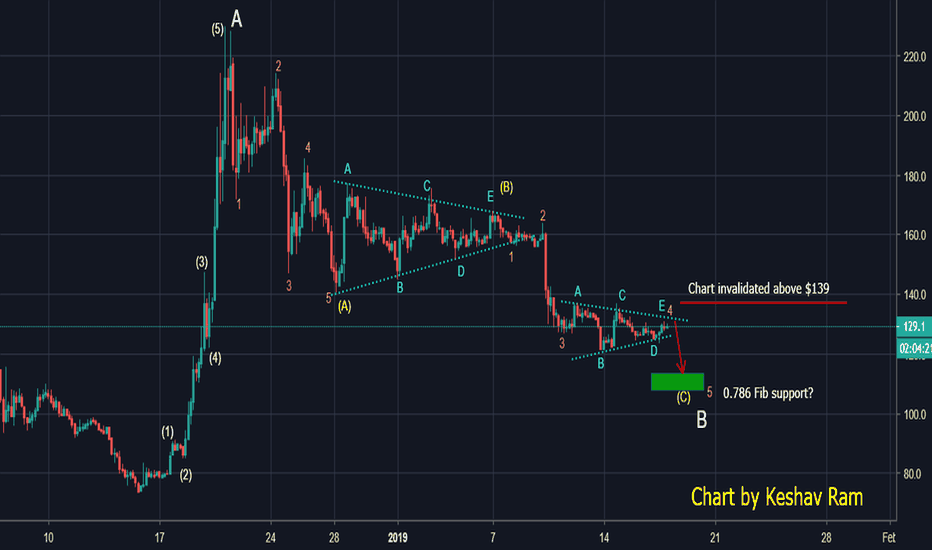 BCHUSD: $BCH:  Short-term PAIN for mid-term GAIN?
