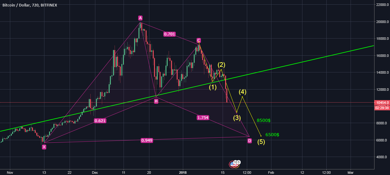 btc what is next