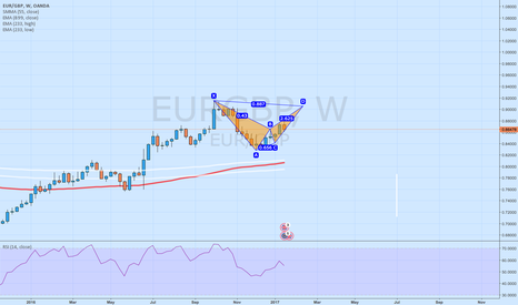 EURGBP: Bearish Bat @ W EURGBP