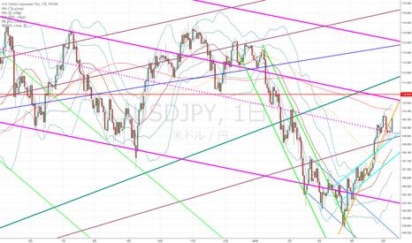 USDJPY: ドル円:この状況は自分にはすごく難しい気がして…
