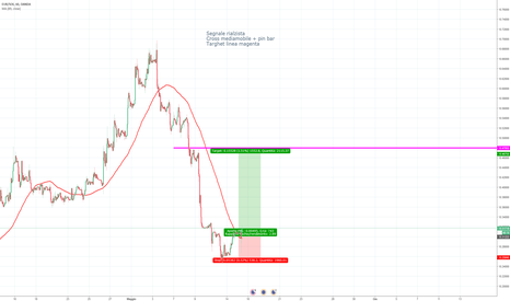EURSEK: Eur Sek segnale rialzista (ema+ pin bar + fibonacci)