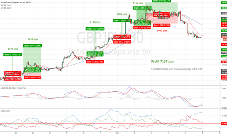 GBPJPY: Good Trend and Huge Profit