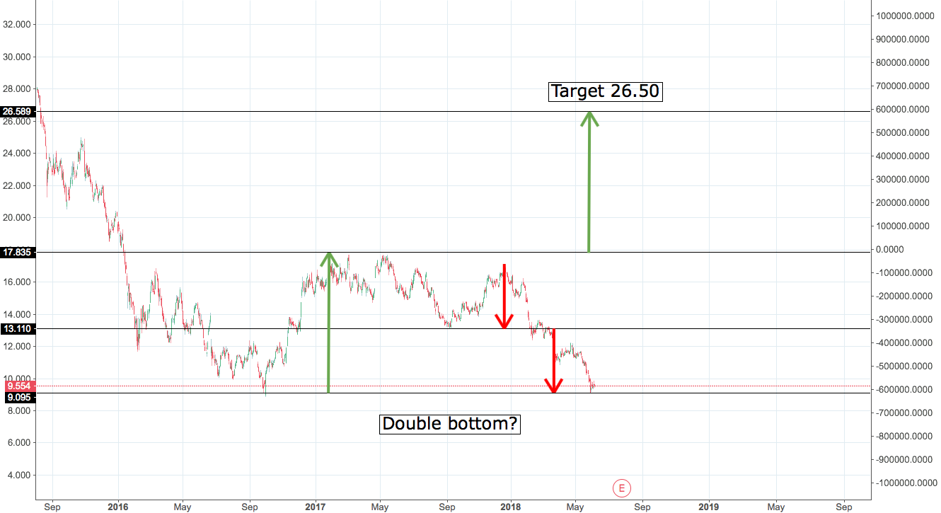 DBK Possible double bottom
