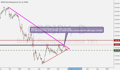 GBPJPY: Nice GBPJPY Sell opportunity