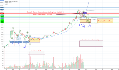 BTCUSD: BTC, posted mostly for my own case. My strategy.