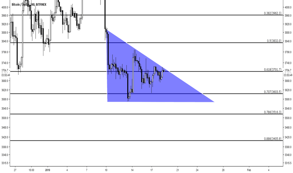 BTCUSD: BTC Bitcoin Ponzi --Descending triangle being formed--